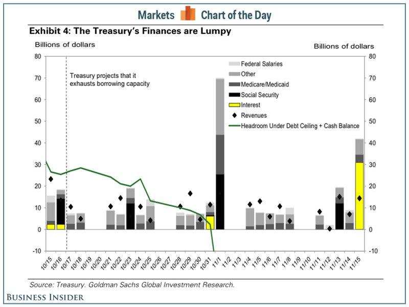 Treasury Payments