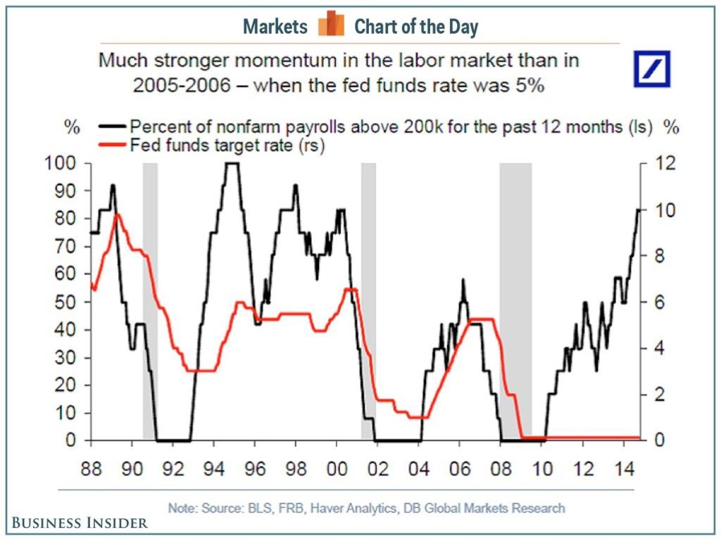 Labor Market Momentum