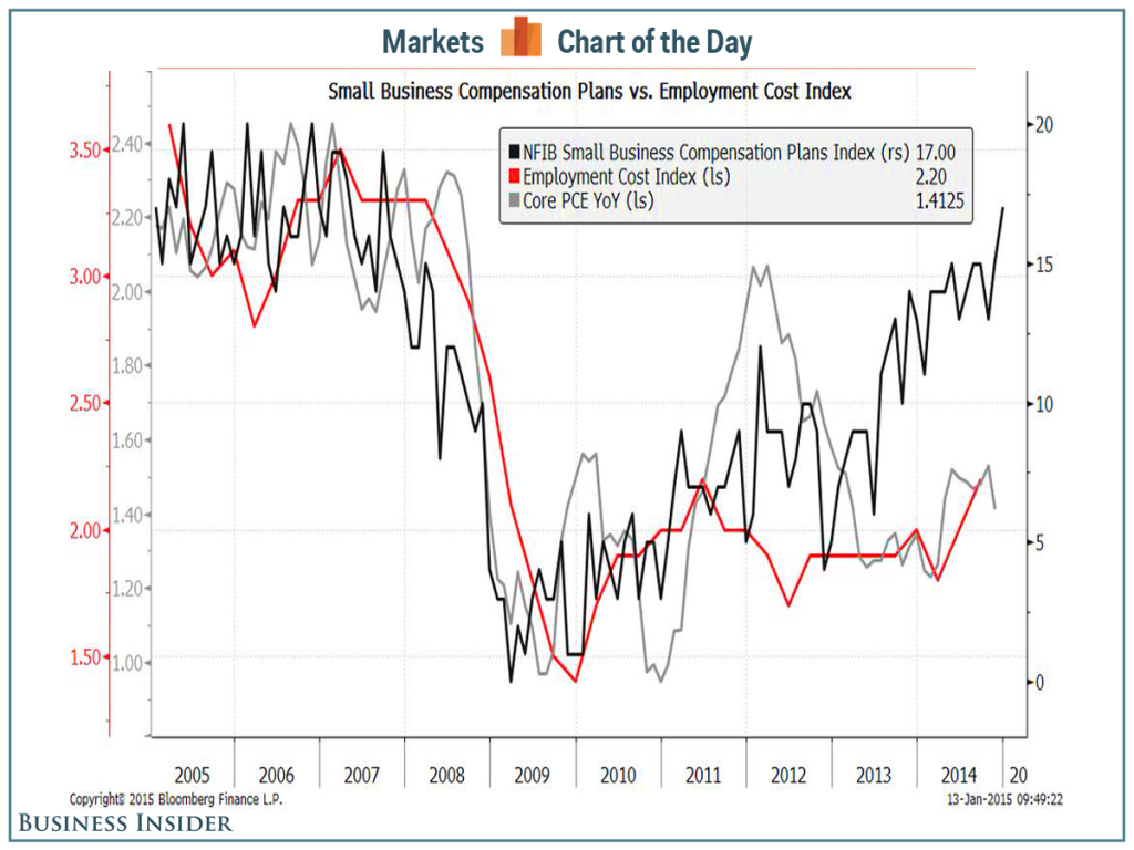 Wage growth and Inflation